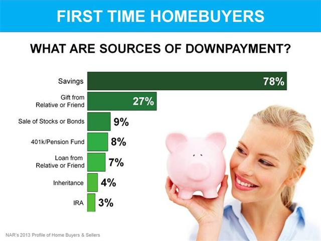 First Time Home Buyers Downpayment Sources