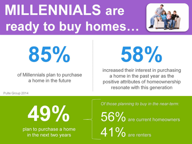 Percentage of Millennial Home Buyers Planning to Buy in 2014